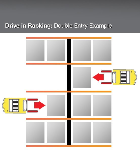 Drive in Racking   Double Entry Example