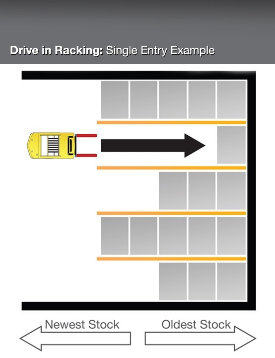 Drive in Racking   Single Entry Example
