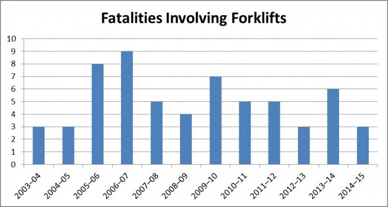 Fatalities involving forklifts