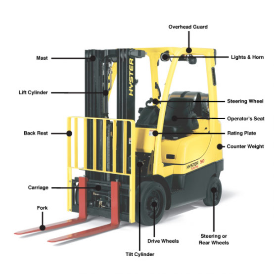 [SCHEMATICS_48IU]  Forklift Terminology Part 1: Introduction To Basic Forklift Features |  Adaptalift Group | Forklift Schematic |  | Adaptalift