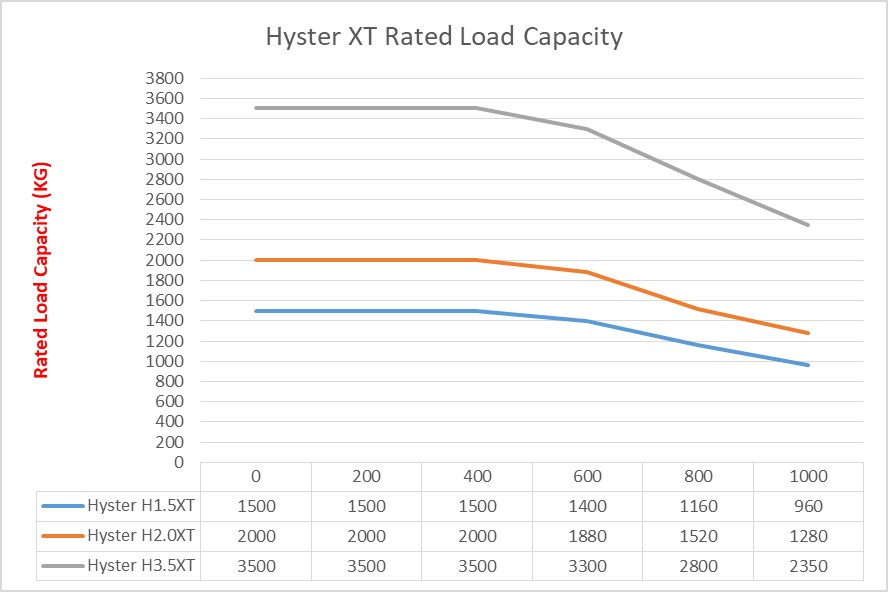 Hyster XT Forklift Series Rated Load Capacities
