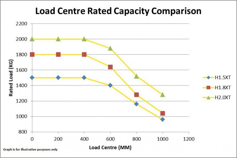 Load centre rating