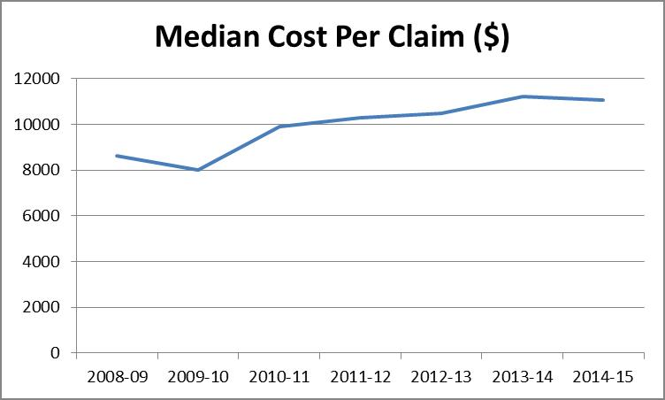 Median cost per injury claim forklift