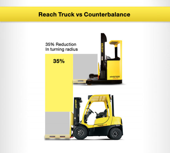 Reach vs Counterbalance