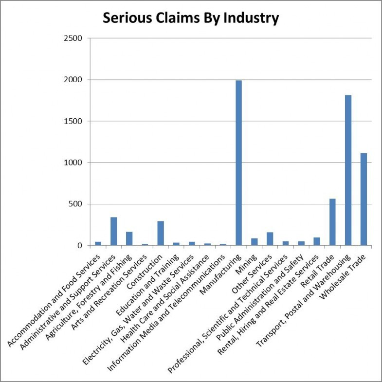 Serious claims involving forklifts by industry
