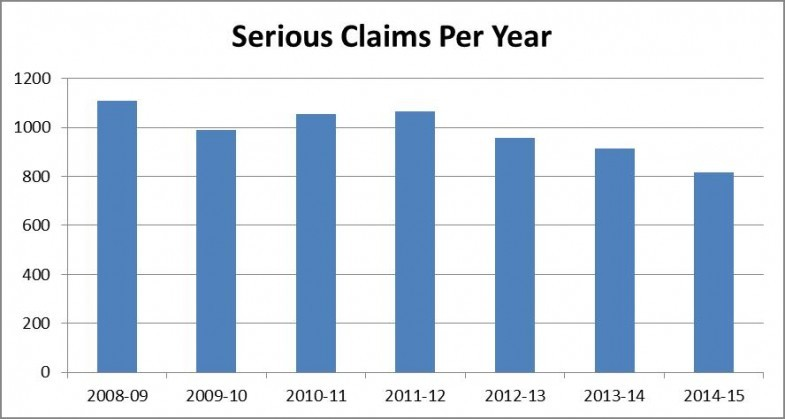 Serious claims involving forklifts per year