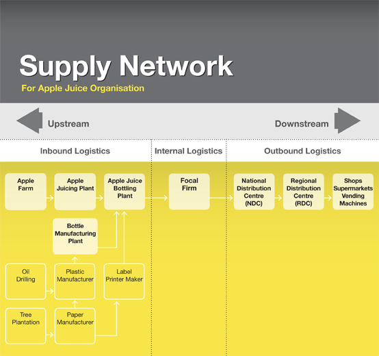 What Is A Supply Chain Network